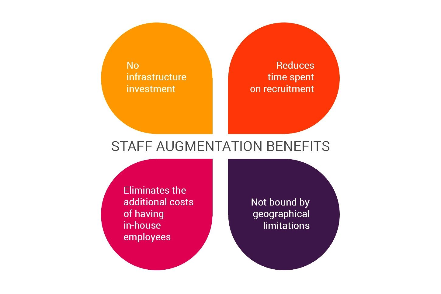 Staff Augmentation for Startups