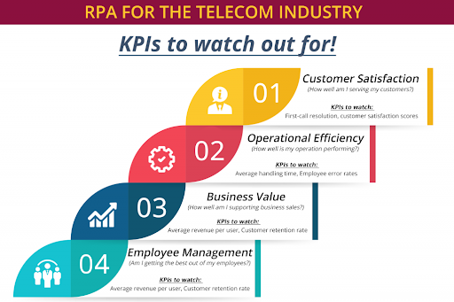 rpa in telecom, rpa implementation