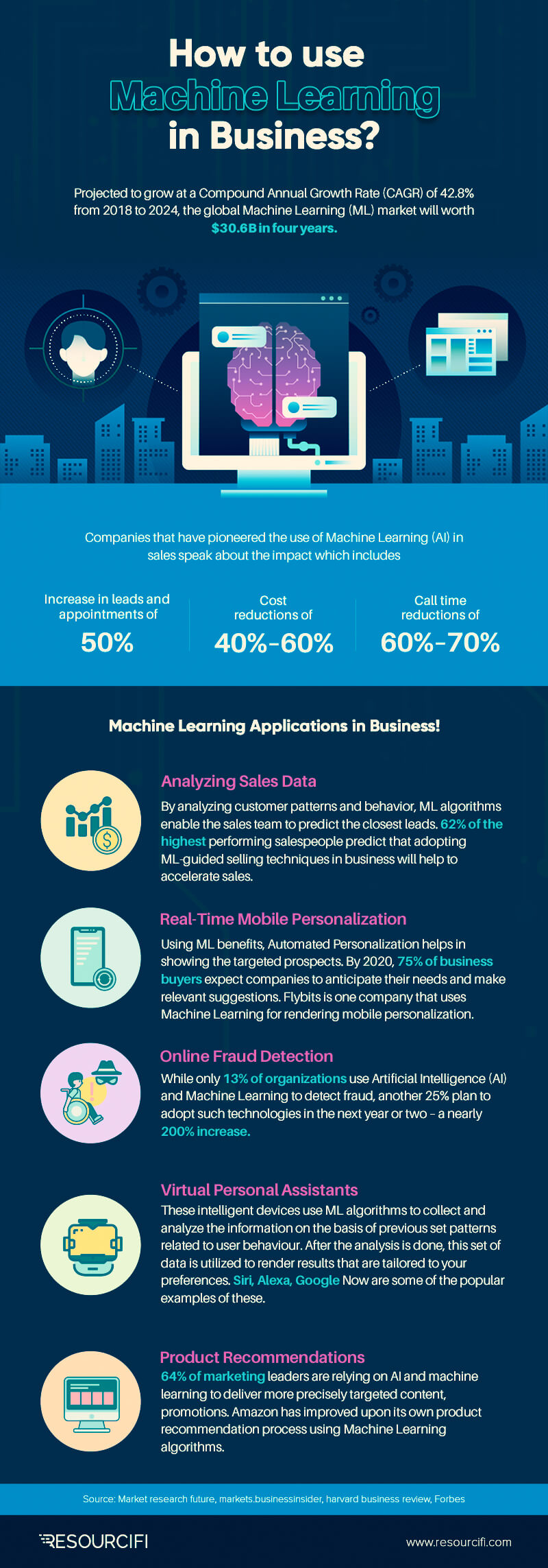 Machine Learning Applications in Business