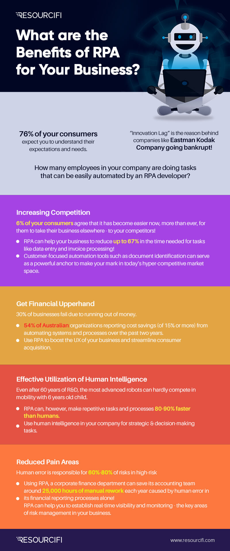 Benefits of RPA, Benefits of implementing RPA, what are the benefits of RPA, rpa benefits, infographics, rpa infographics