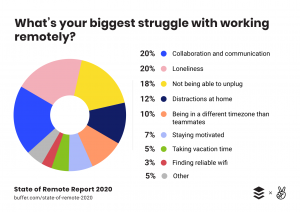 tips-for-working-remotely, work-from-home-challenges