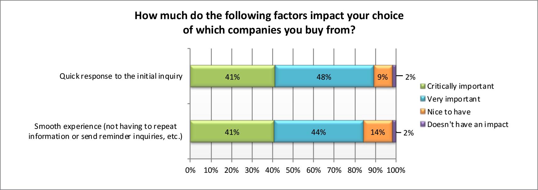 customer-retention (increase customer lifetime value (CLV))