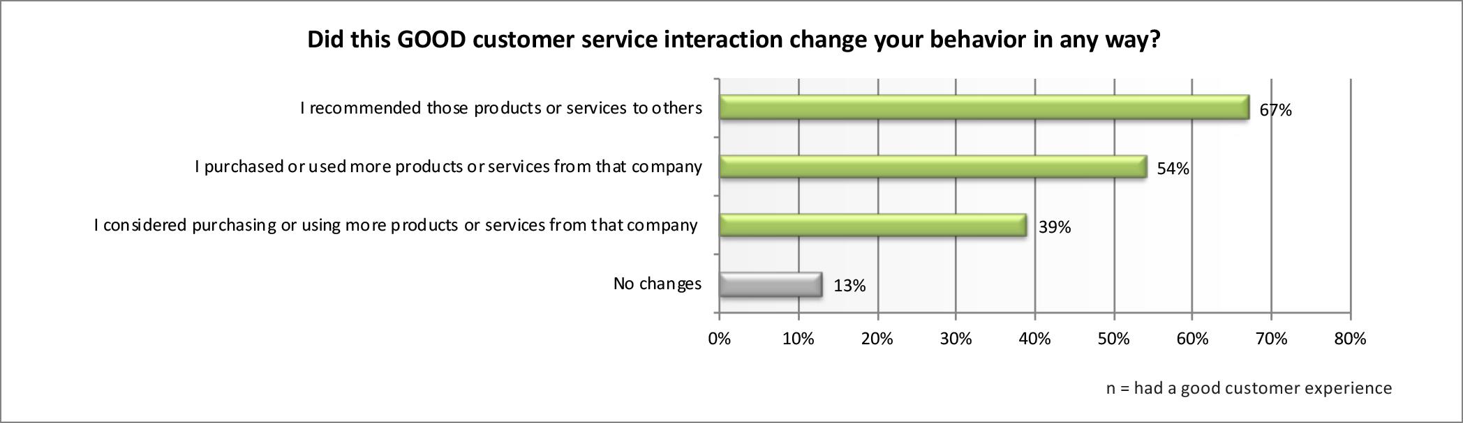 customer-service (increase customer lifetime value (CLV)