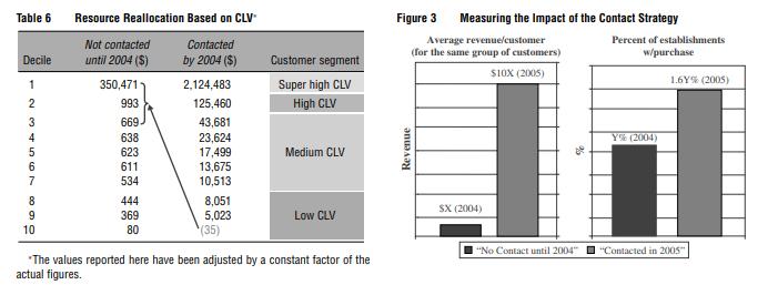 IBM - increase customer lifetime value (CLV)