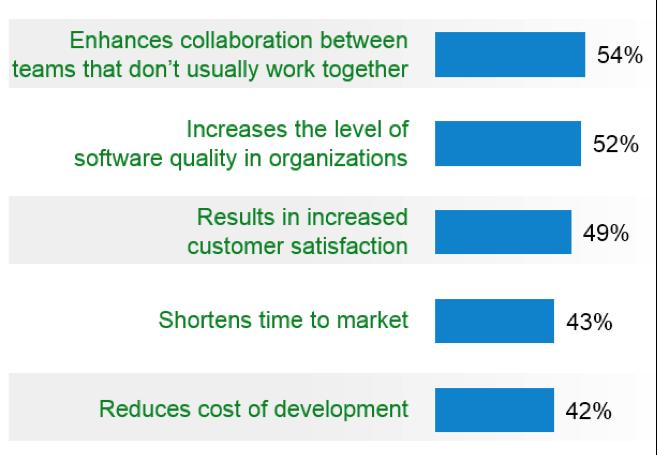 benefits of agile development