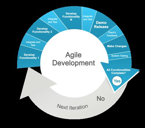agile-development-steps