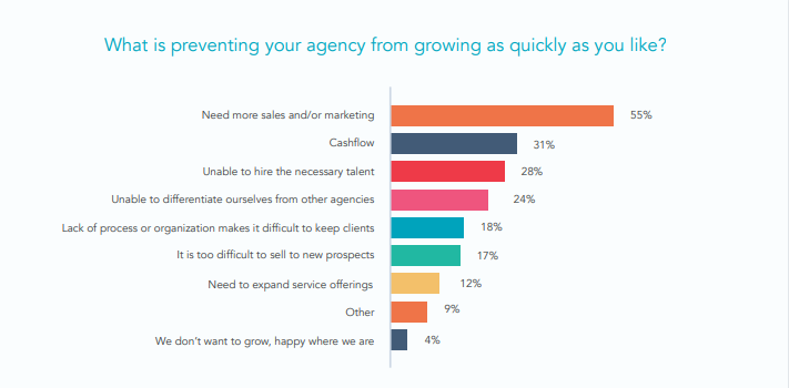 top agency challenges