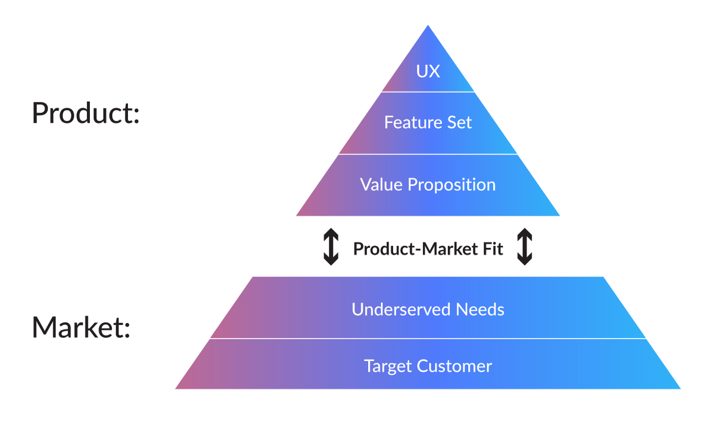 how to acquire customers for your MVP