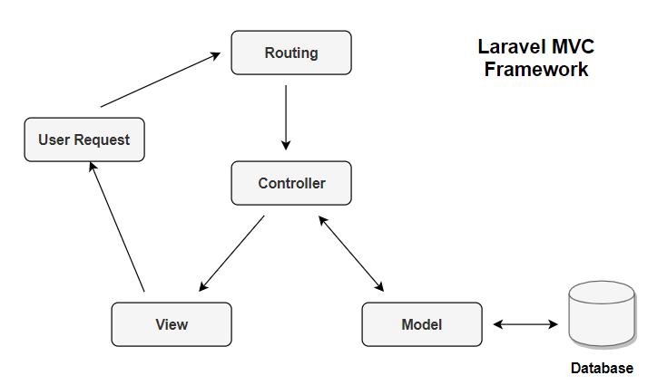 Laravel MVC, why use Laravel for business web apps