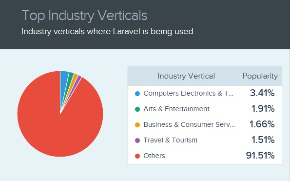 Industries that use Laravel, why use laravel for business web app