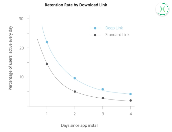 Deep linking in mobile app stats, how to increase mobile app revenue