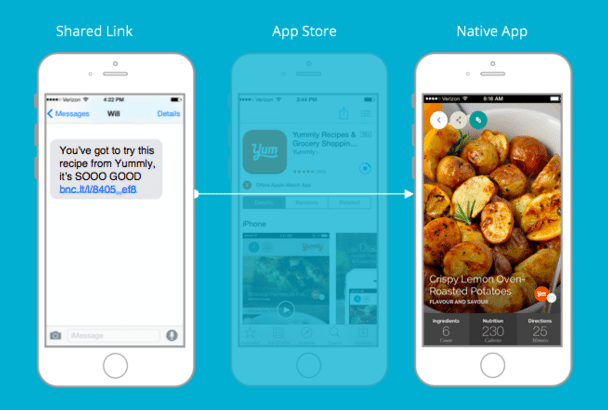 deep linking in mobile apps, how to increase mobile app revenue