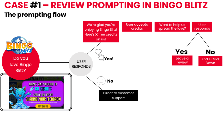 Increase mobile app ratings, How to increase mobile app ratings, Blitz app rating strategy