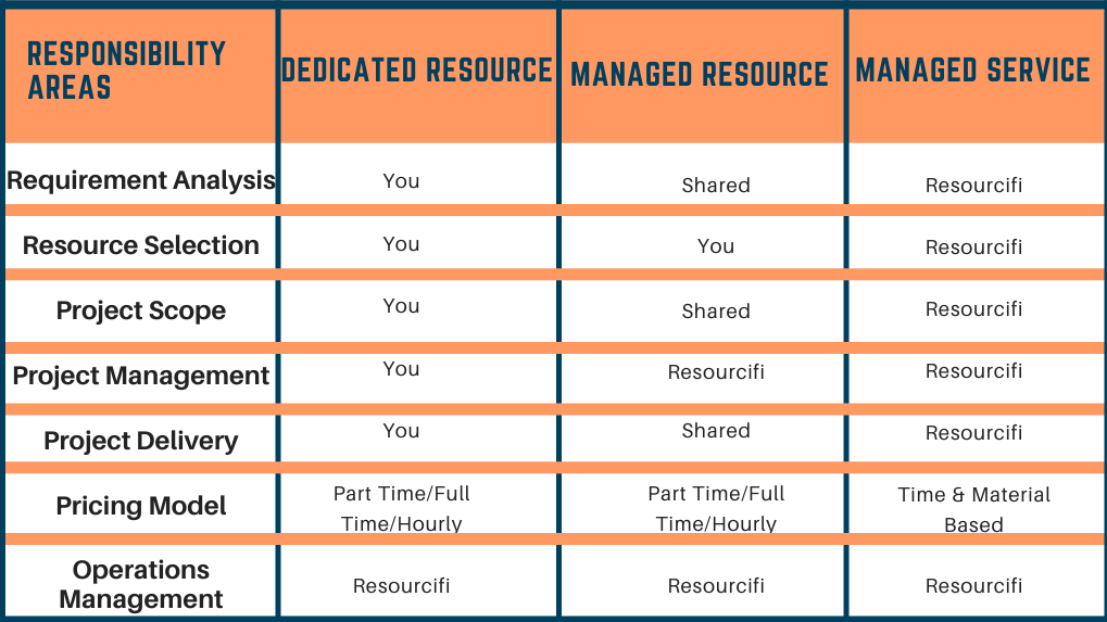 Managed Service vs Managed Resource vs Dedicated Resource, How to hire dedicated development team for your business