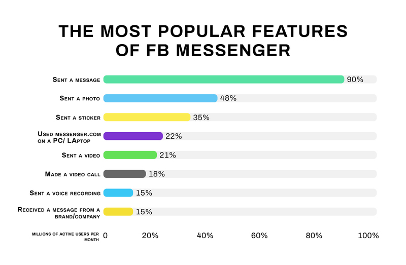 How to make a messaging app like WhatsApp, FB Messenger popular features