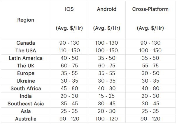 mobile app development, app development guide, app development cost