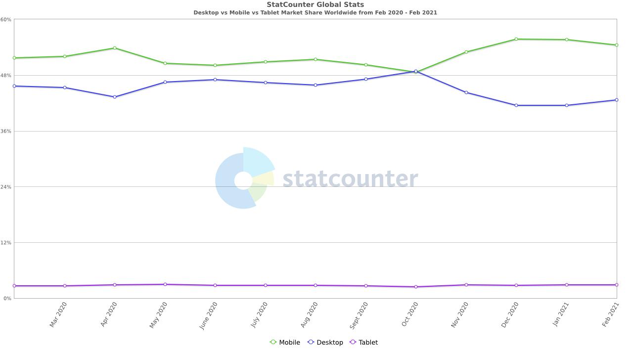 Desktop vs Mobile vs Tablet market share worldwide, mobile app development, app development guide
