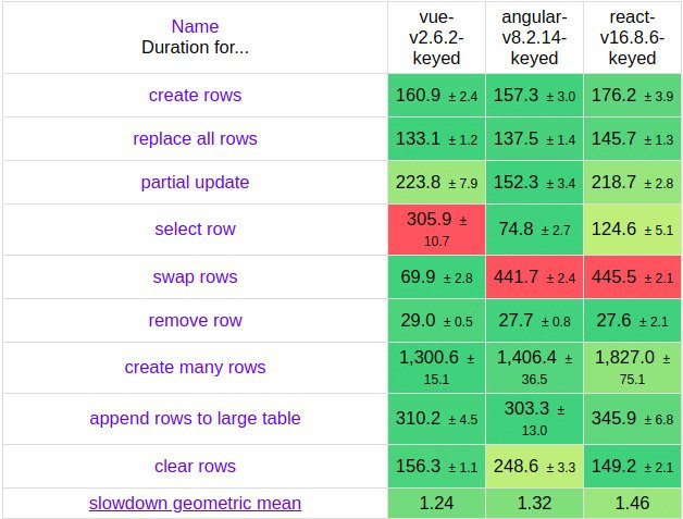 state of js, React vs angular vs vue