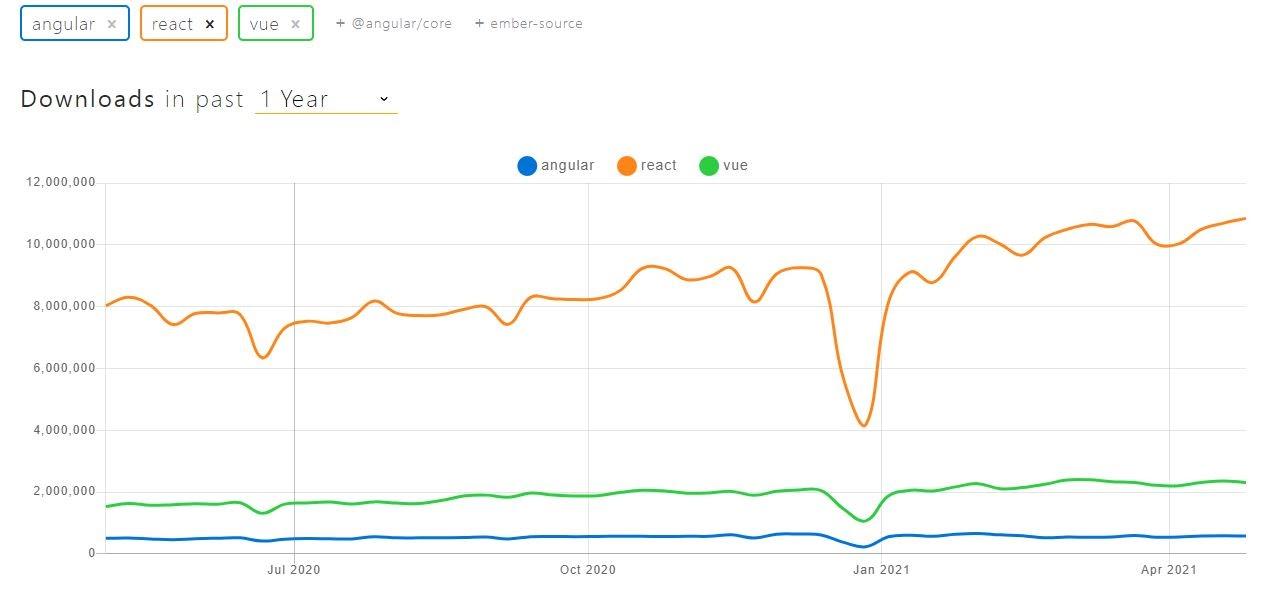 web frameworks by download trends, vue vs angular vs react