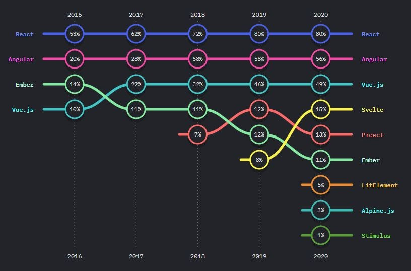 popular JS framework by usage, React vs Vue vs Angular 2021